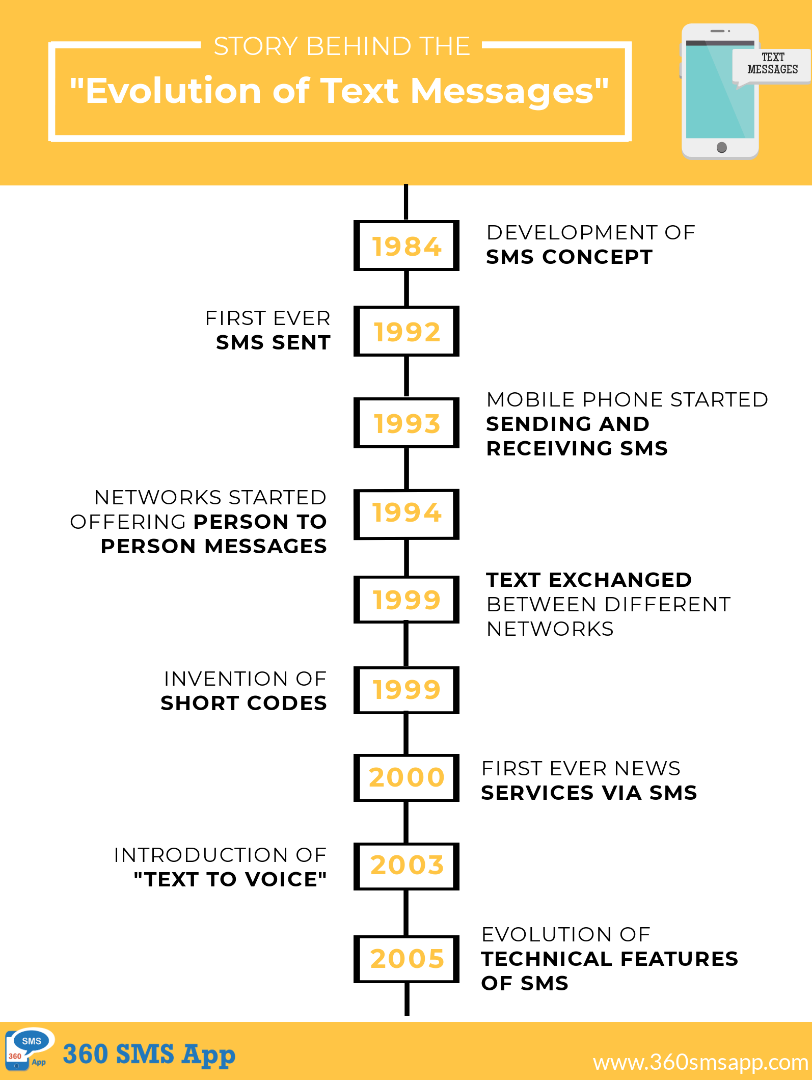evolution of text messages