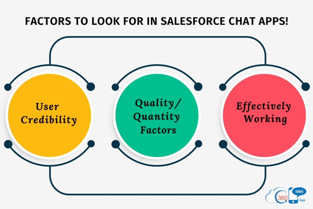 factors to look for in Salesforce chat app